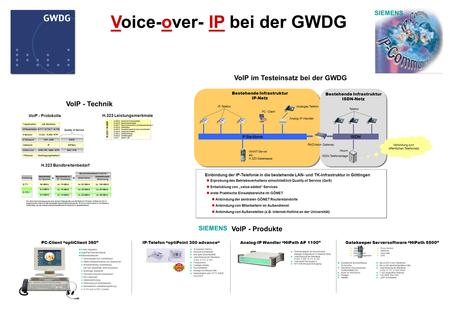 Voice-over- IP bei der GWDG