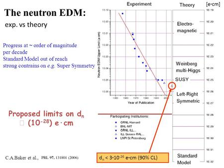 The neutron EDM: exp. vs theory Proposed limits on dn  (10-28) e·cm