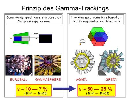 Prinzip des Gamma-Trackings Tracking spectrometers based on highly segmented Ge detectors Gamma-ray spectrometers based on Compton suppression 50 25 %