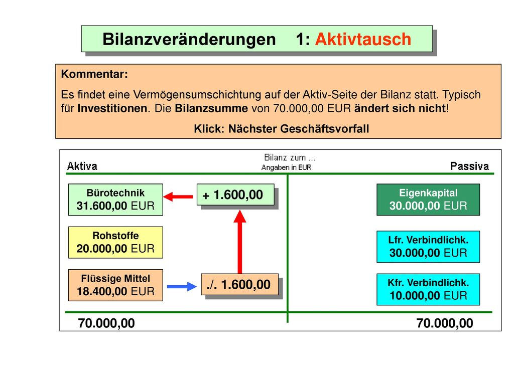 Aktivtausch Beispiele Rechnungswesen Buchfuhrung