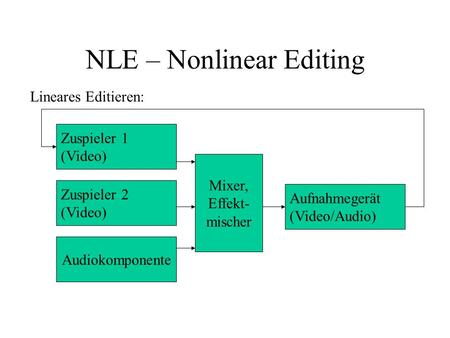 NLE – Nonlinear Editing