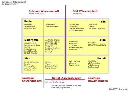 Schema-Wissenschaft Bild-Wissenschaft Karte Bild Diagramm Film Plan ...