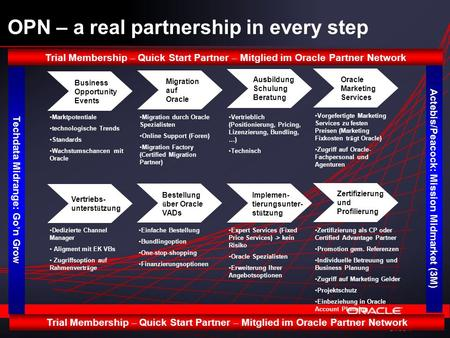 Slide 1 OPN – a real partnership in every step Business Opportunity Events Migration auf Oracle Ausbildung Schulung Beratung Oracle Marketing Services.