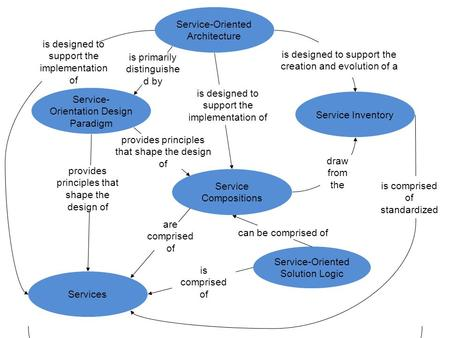 Service-Oriented Architecture Service- Orientation Design Paradigm is primarily distinguishe d by Services is designed to support the implementation of.