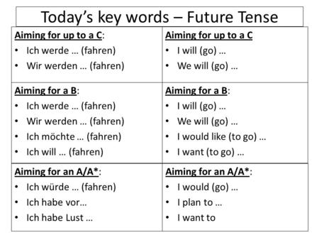 Todays key words – Future Tense Aiming for up to a C: Ich werde … (fahren) Wir werden … (fahren) Aiming for up to a C I will (go) … We will (go) … Aiming.