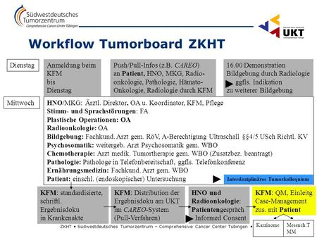 Workflow Tumorboard ZKHT