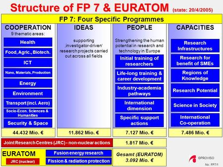 No.: FP7/1 ©PROVISO Structure of FP 7 & EURATOM (state: 20/4/2005) COOPERATION 9 thematic areas: CAPACITIESPEOPLE Strengthening the human potential in.