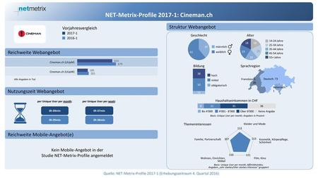 NET-Metrix-Profile : Cineman.ch