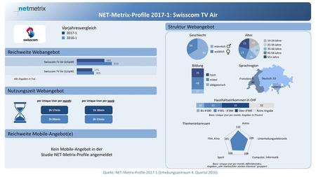 NET-Metrix-Profile : Swisscom TV Air