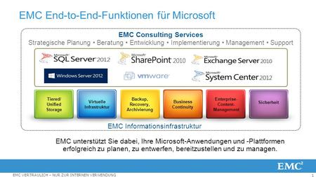 EMC End-to-End-Funktionen für Microsoft