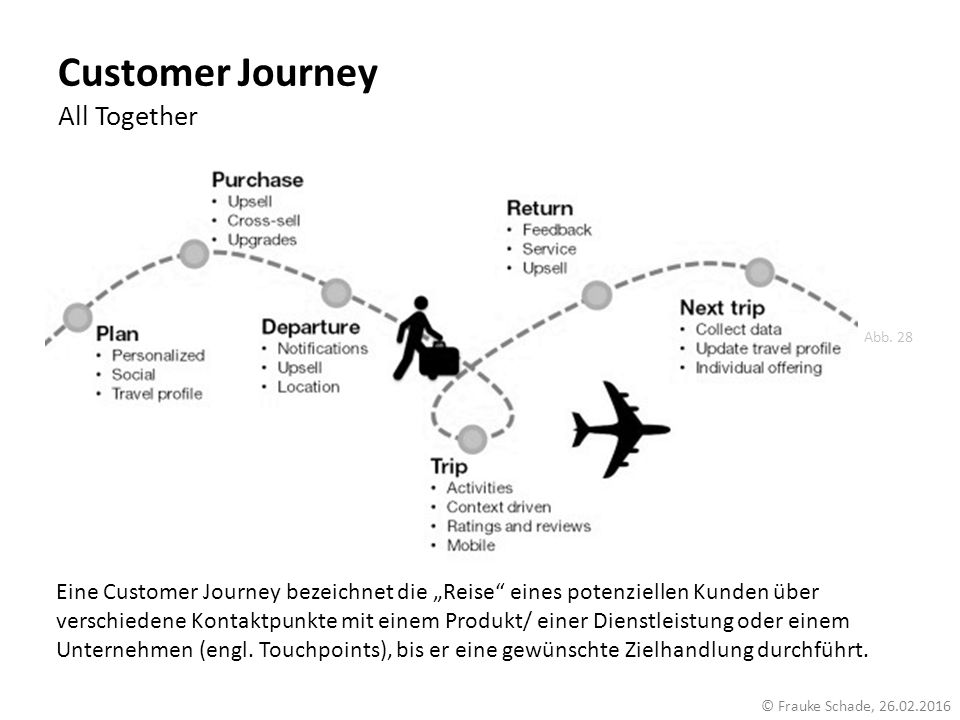 Customer Journey All Together