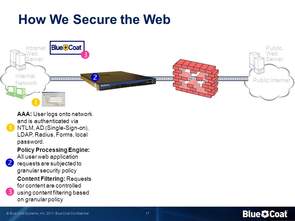 How We Secure the Web       Intranet Web Server