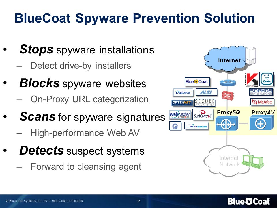 BlueCoat Spyware Prevention Solution