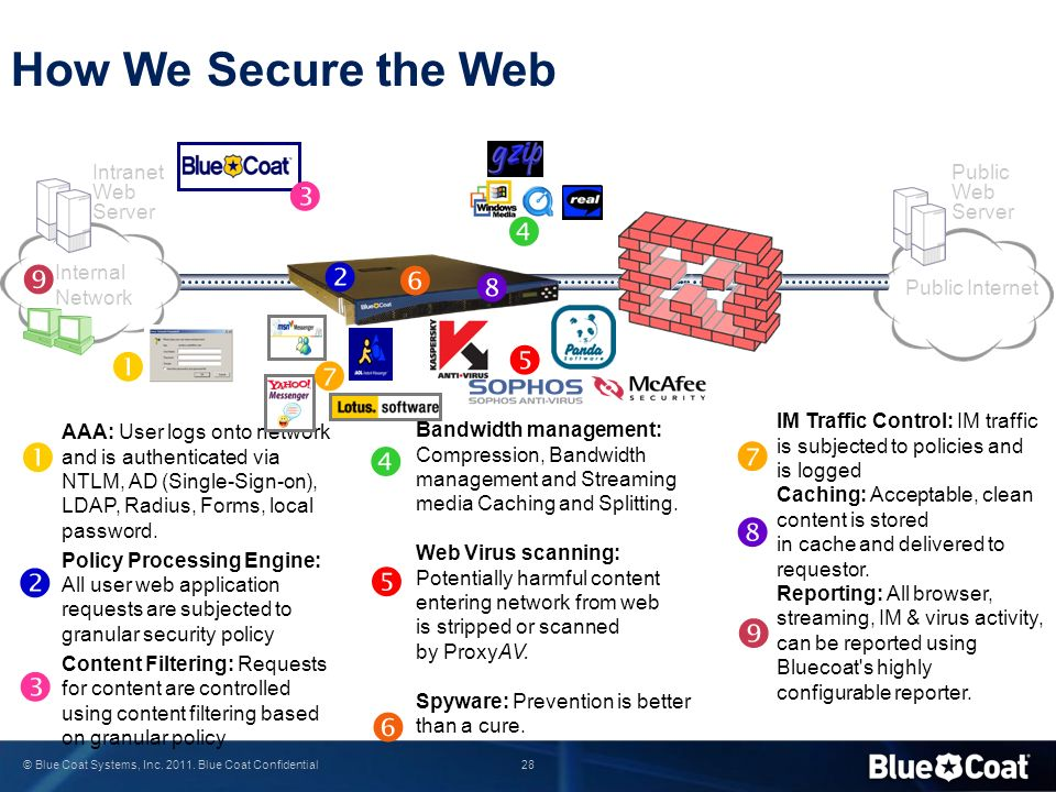 How We Secure the Web                  