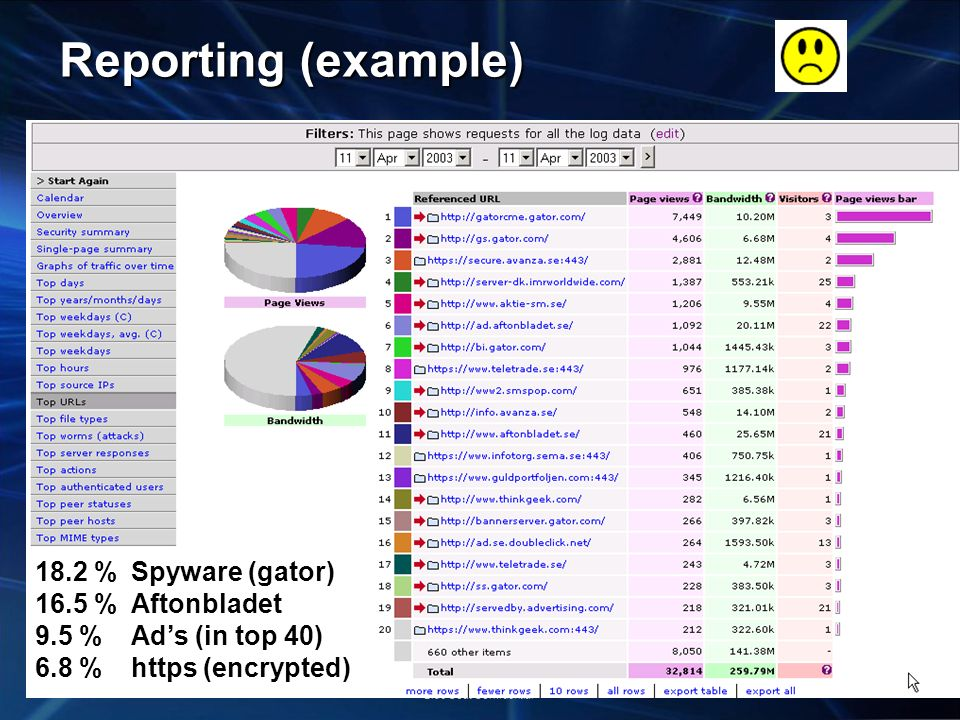Reporting (example) 18.2 % Spyware (gator) 16.5 % Aftonbladet
