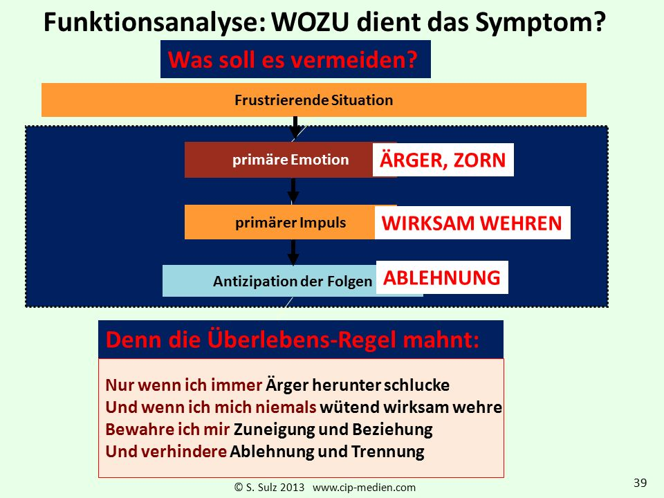 Frustrierende Situation Antizipation der Folgen