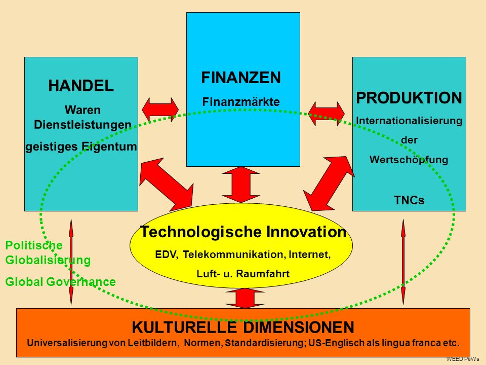 Technologische Innovation