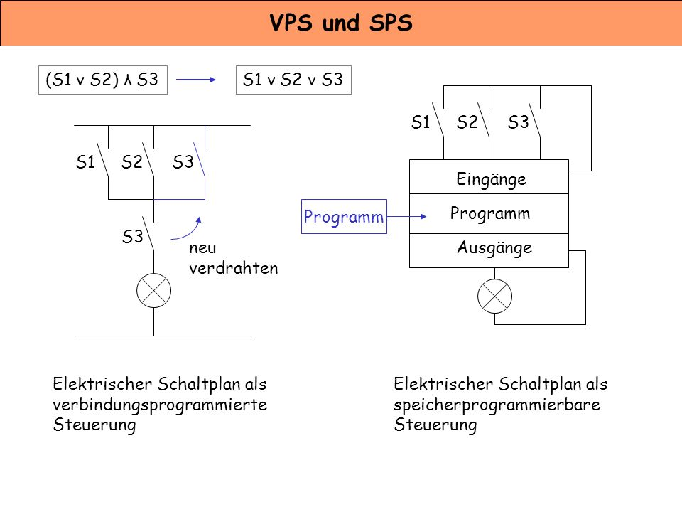Kapitel 3 Steuerungssyteme - ppt video online herunterladen