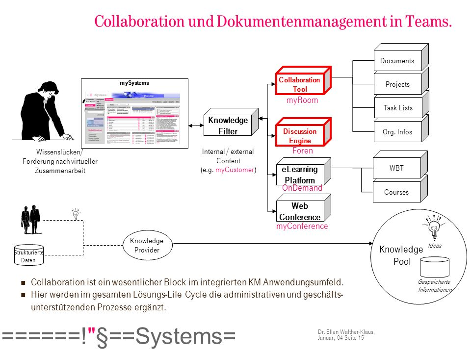 Collaboration und Dokumentenmanagement in Teams.