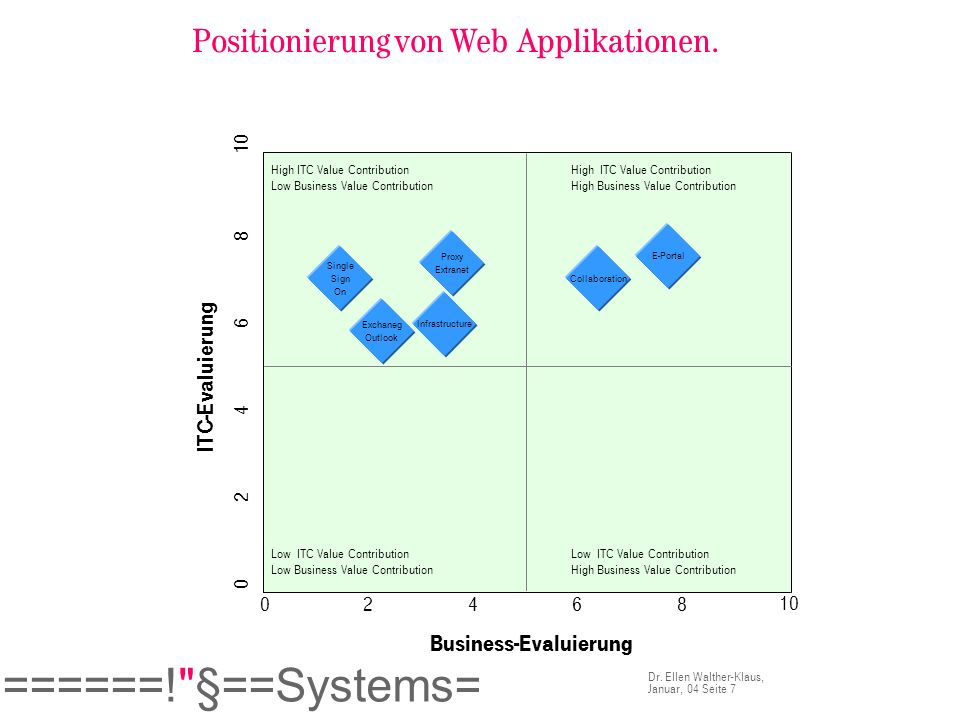 Positionierung von Web Applikationen.