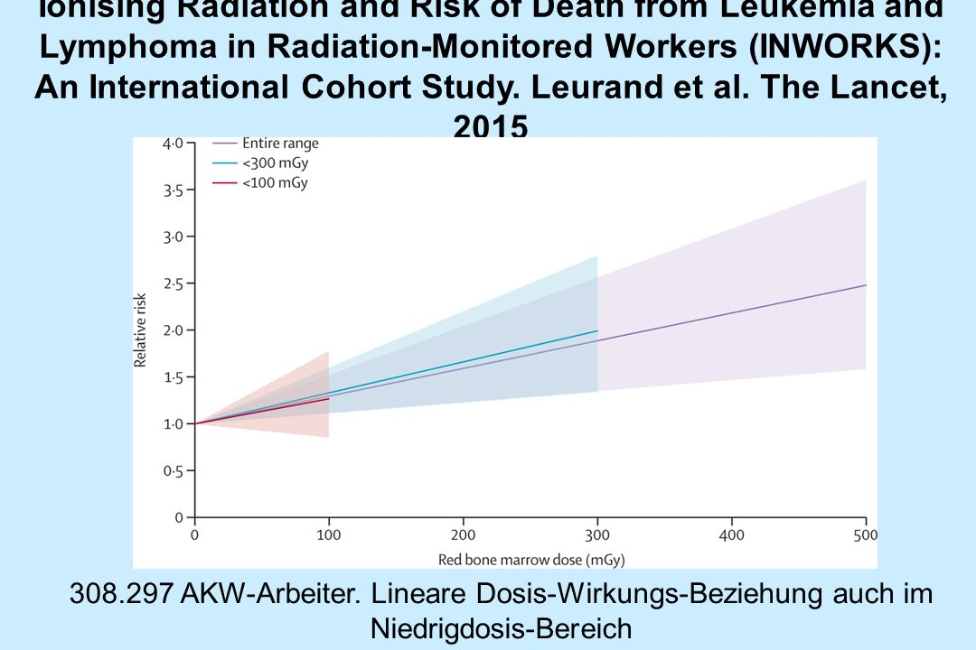 Ionising Radiation and Risk of Death from Leukemia and Lymphoma in Radiation-Monitored Workers (INWORKS): An International Cohort Study. Leurand et al. The Lancet, 2015