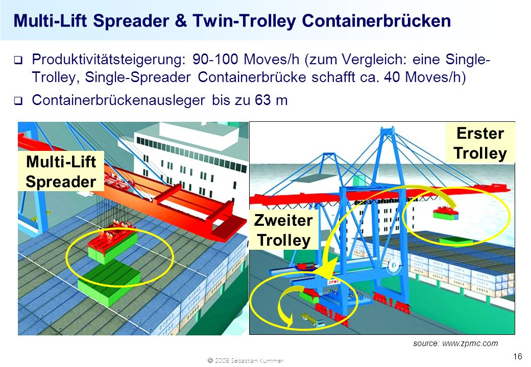 Multi-Lift Spreader & Twin-Trolley Containerbrücken