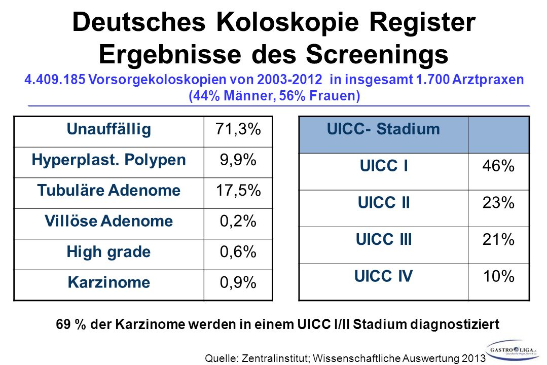 Deutsches Koloskopie Register Ergebnisse des Screenings
