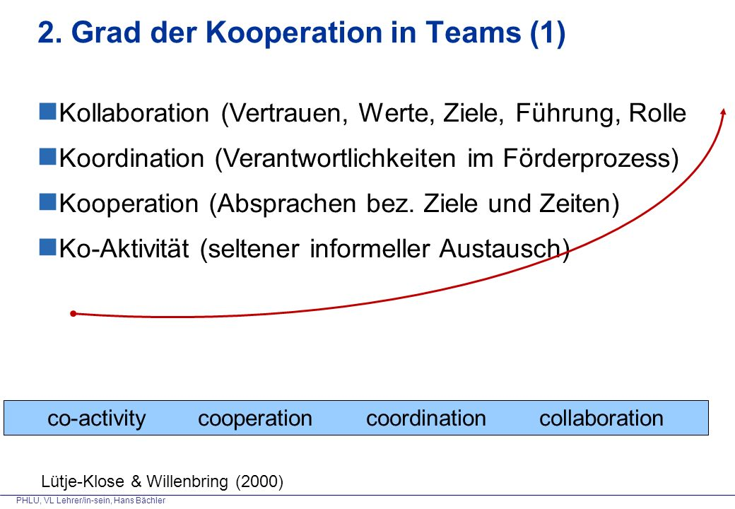 2. Grad der Kooperation in Teams (1)