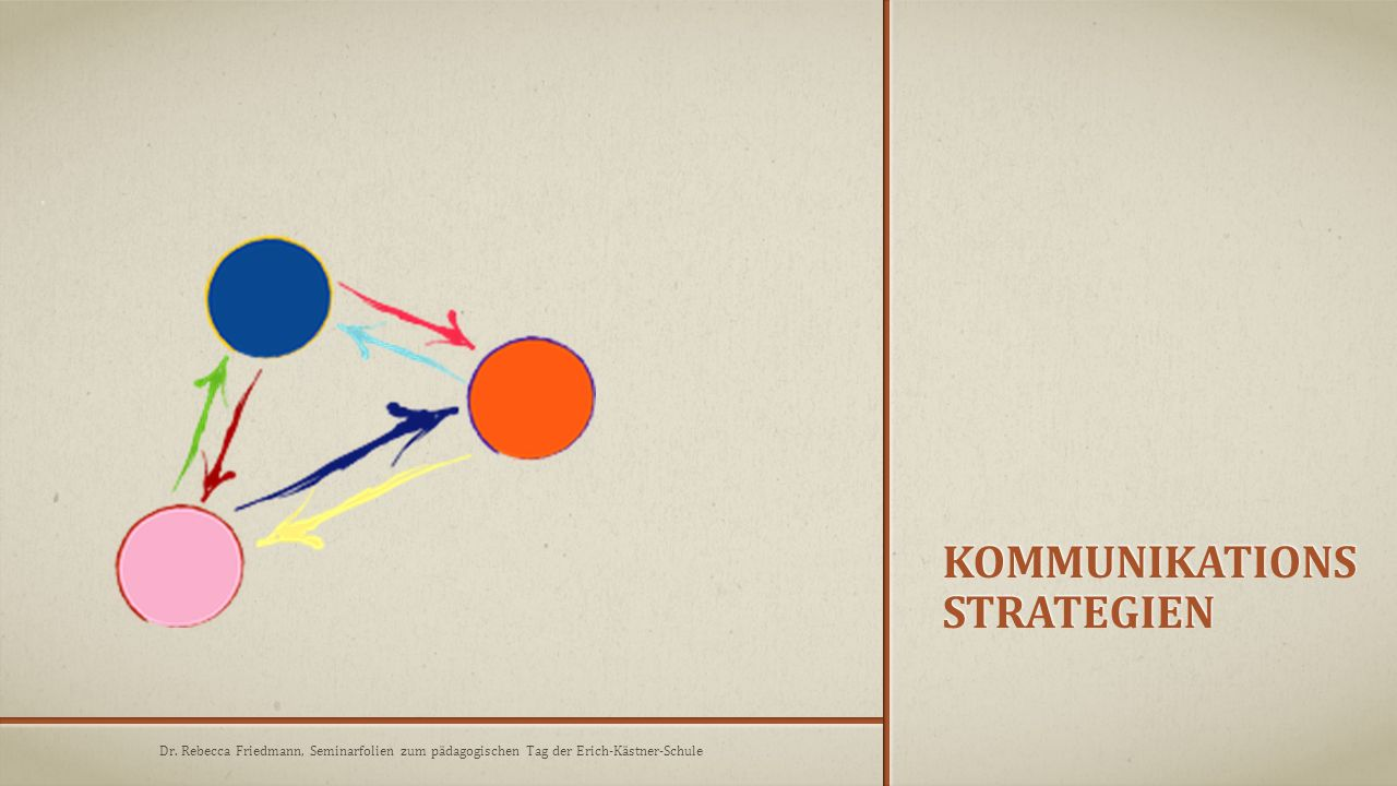 KommunikationsStrategien