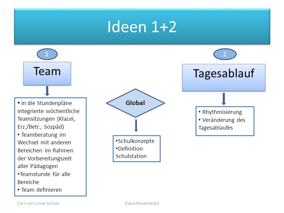 Ideen 1+2 Team Tagesablauf 1 2 Global