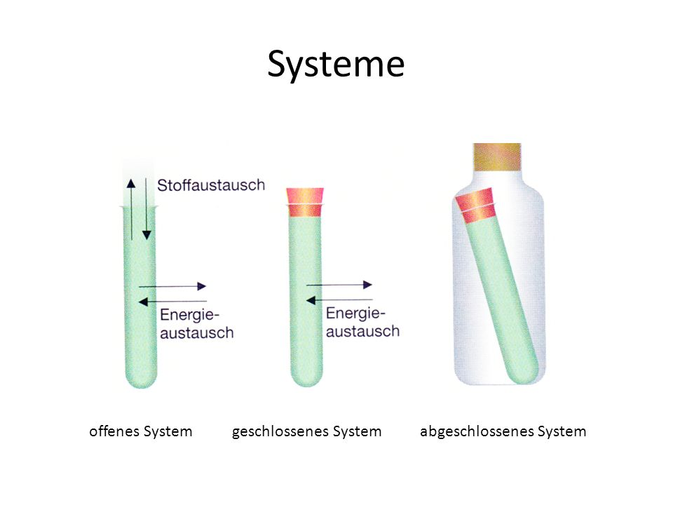 Systeme offenes System geschlossenes System abgeschlossenes System