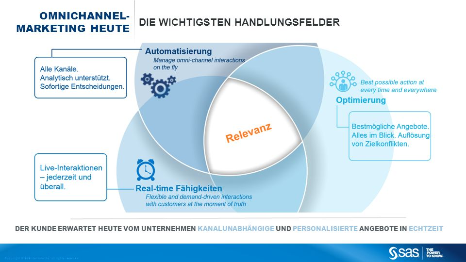Omnichannel- marketing heute