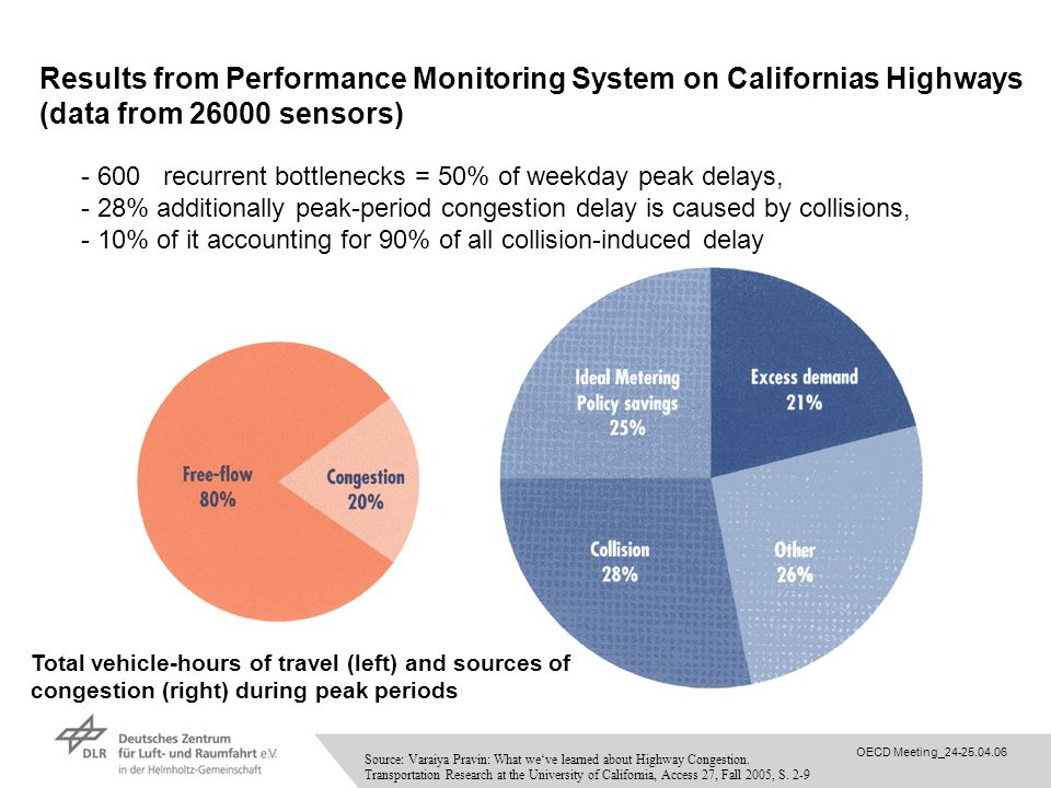 Results from Performance Monitoring System on Californias Highways