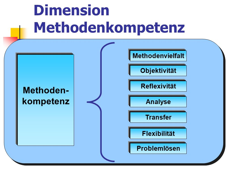 Dimension Methodenkompetenz