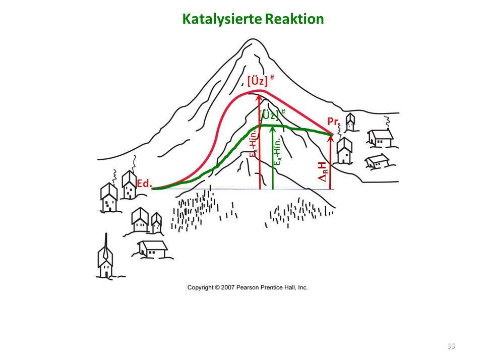 Katalysierte Reaktion