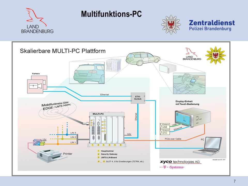 Multifunktions-PC