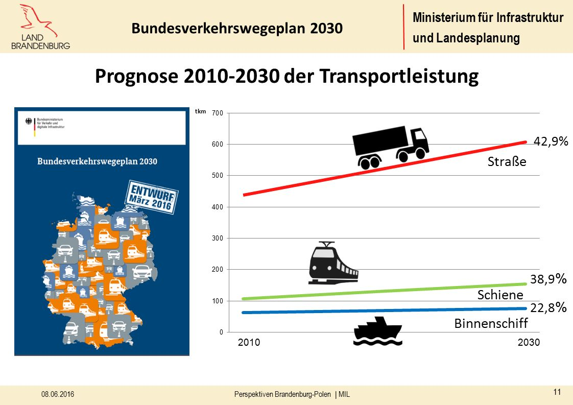 Prognose 2010-2030 der Transportleistung