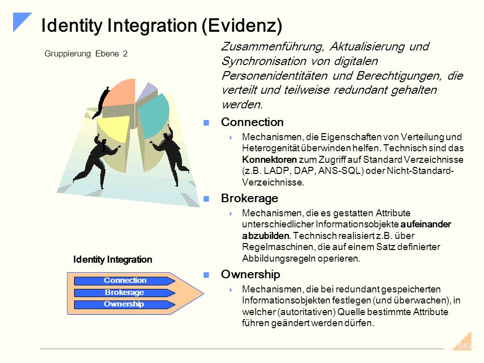 Identity Integration (Evidenz)