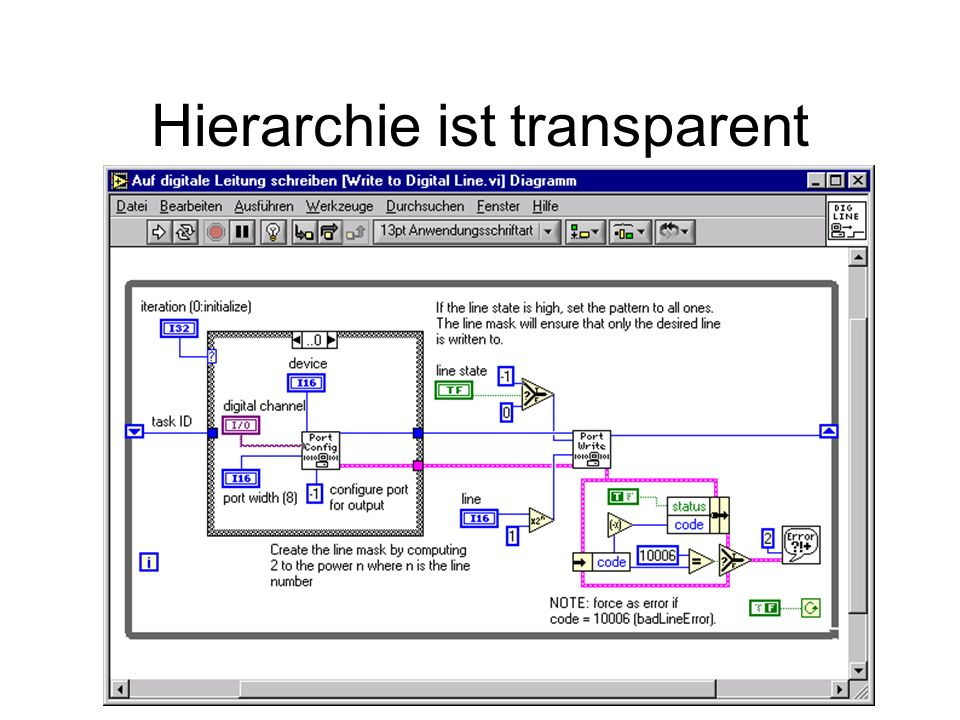 Hierarchie ist transparent
