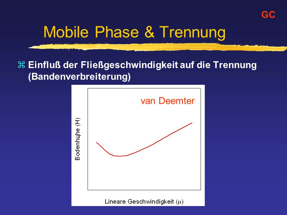 Mobile Phase & Trennung