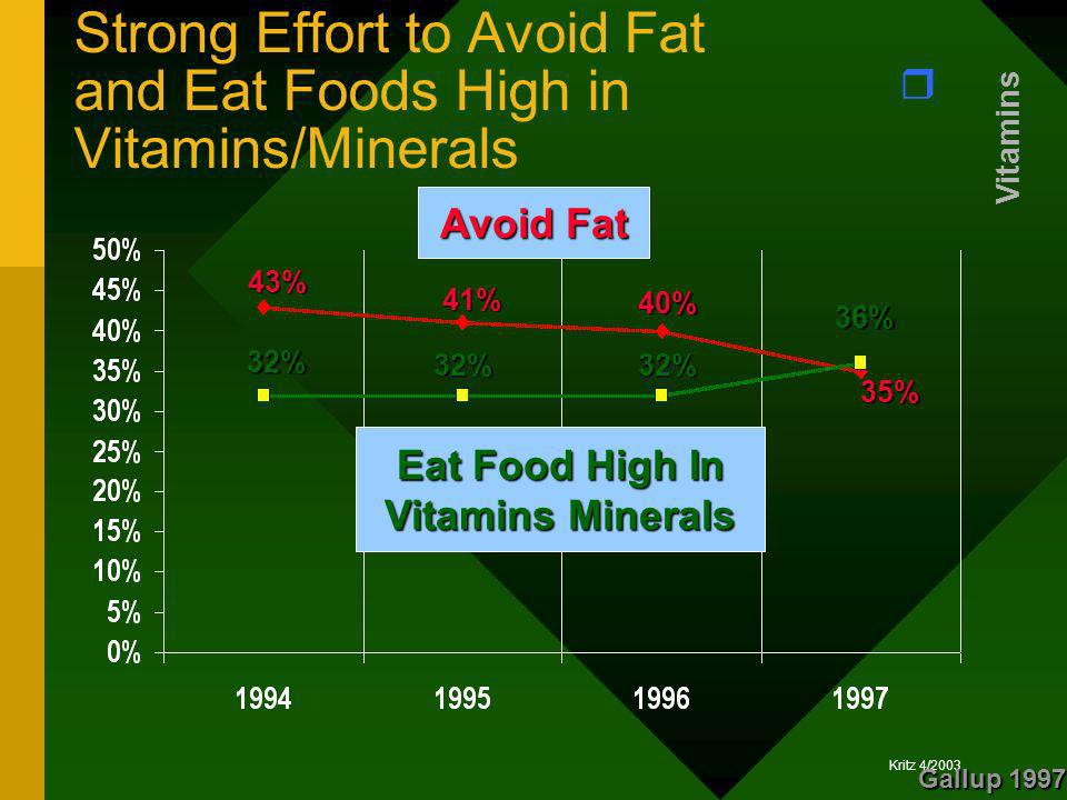 Strong Effort to Avoid Fat and Eat Foods High in Vitamins/Minerals