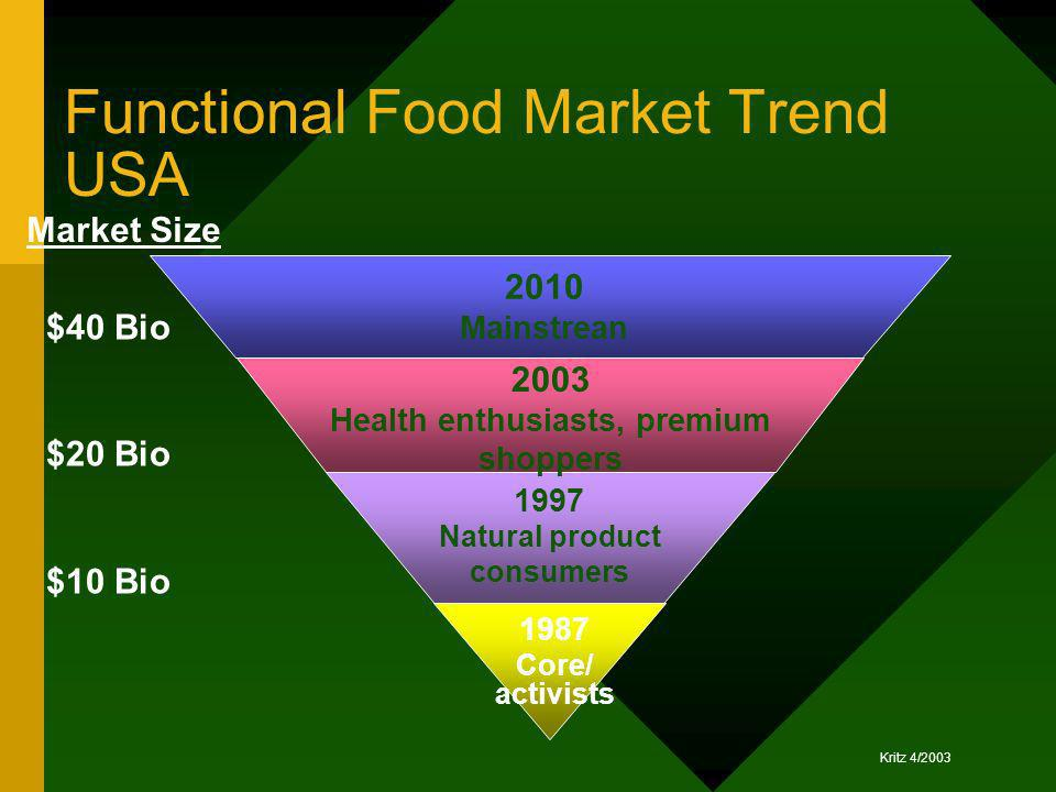 Functional Food Market Trend USA