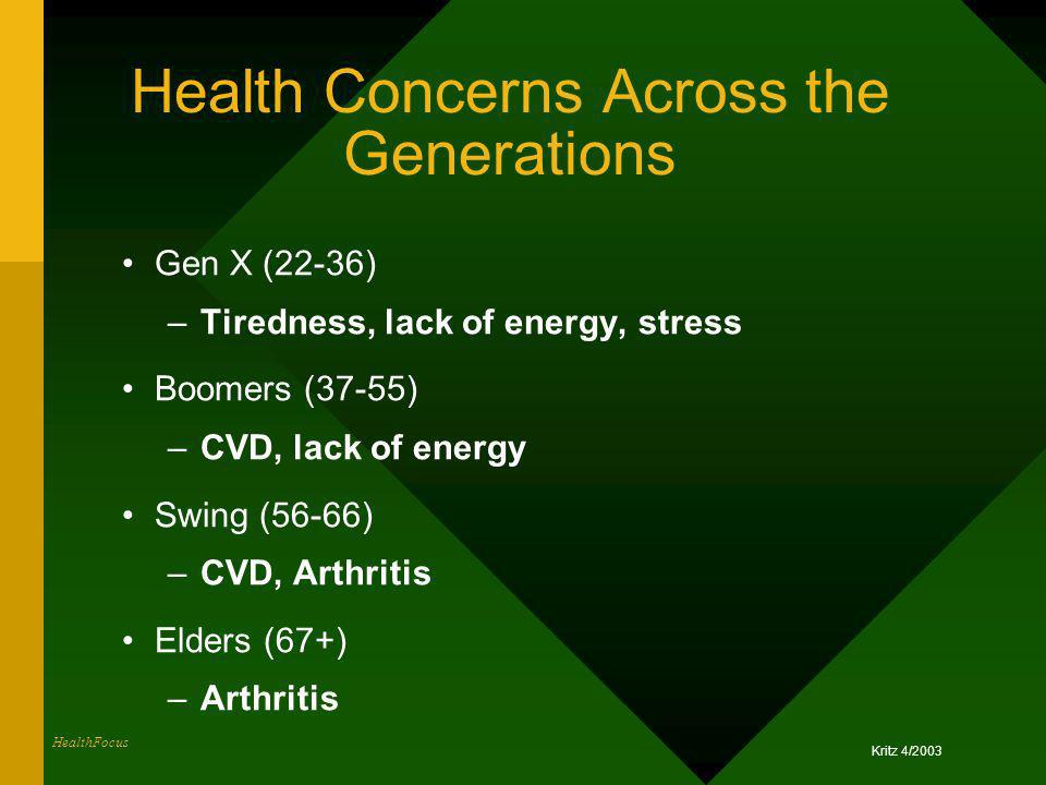 Health Concerns Across the Generations