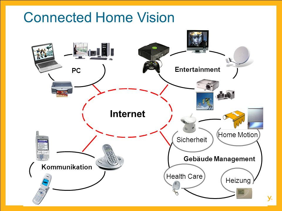 Connected Home Vision Internet PC Entertainment Home Motion Sicherheit