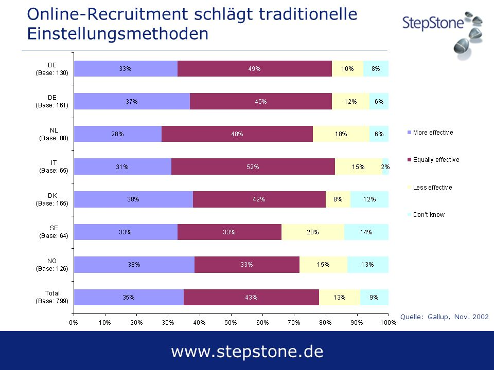 Online-Recruitment schlägt traditionelle Einstellungsmethoden