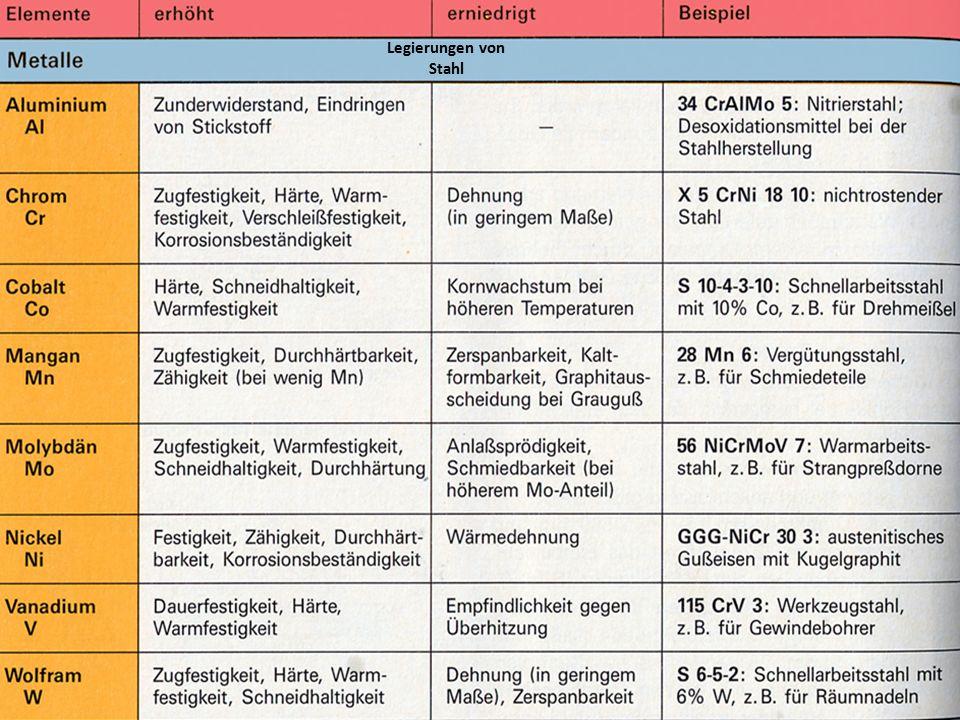 8 legierungen von stahl - Legierung Beispiele
