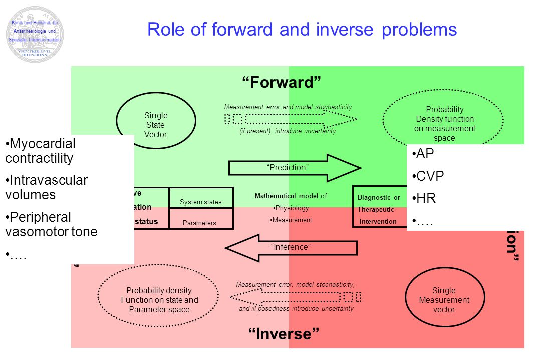 Role of forward and inverse problems