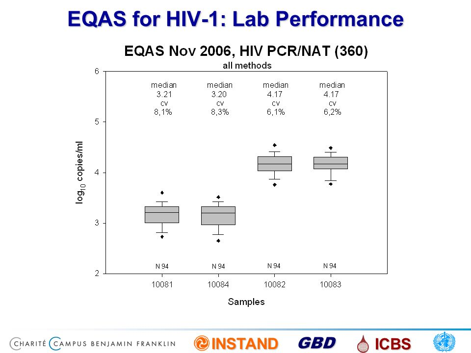 EQAS for HIV-1: Lab Performance