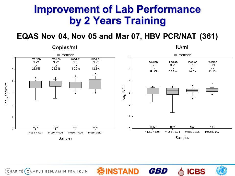 Improvement of Lab Performance by 2 Years Training