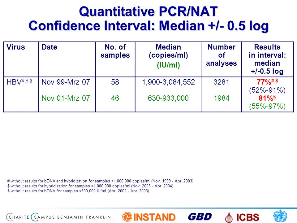 Quantitative PCR/NAT Confidence Interval: Median +/- 0.5 log